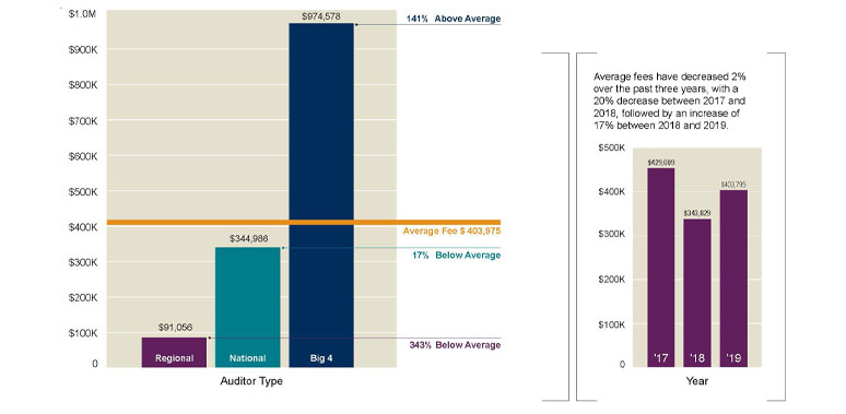 SEC Audit Fee Report 2020 $50M and Less Revenue Graph