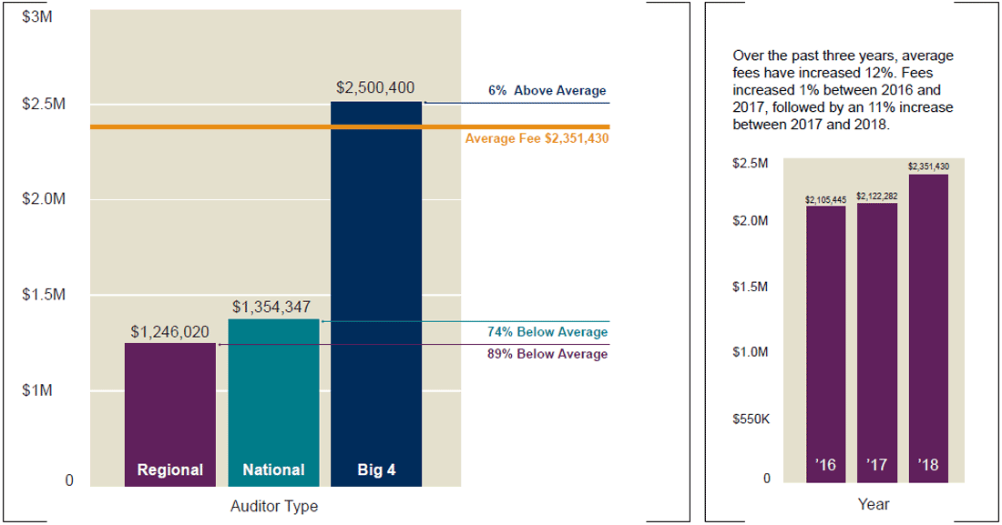 Audit Fee Survey 2019 - $501M-$-1BRevenue