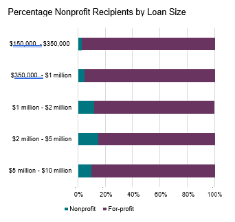 Impact of COVID-19 on Nonprofits Percentage Recipients by Loan Size