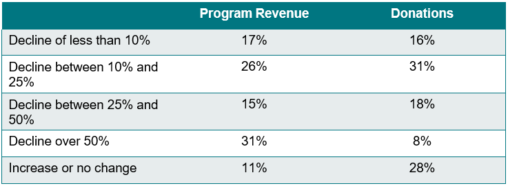 Impact of COVID-19 on Nonprofits Revenue from Donations