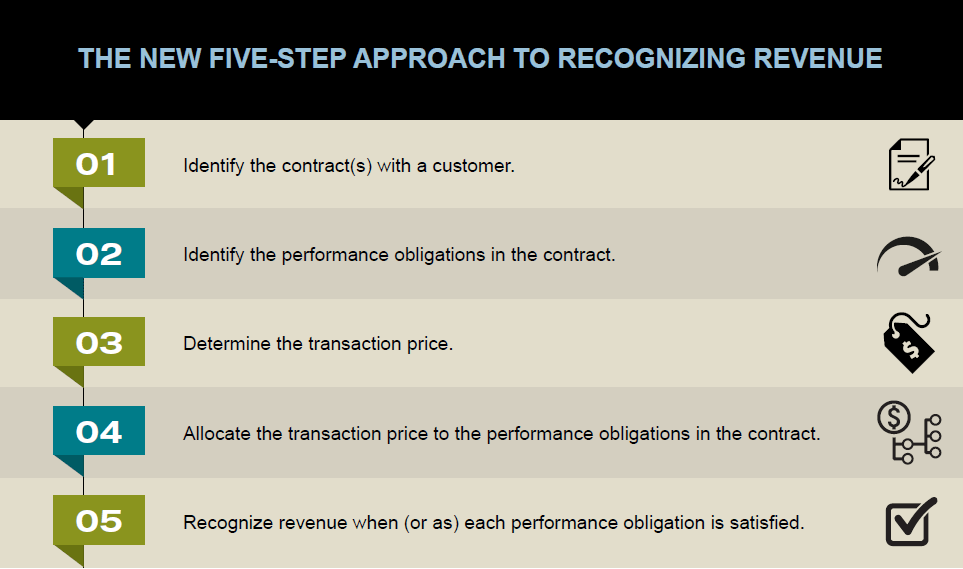 The New Five-Step Approach to Recognizing Revenue