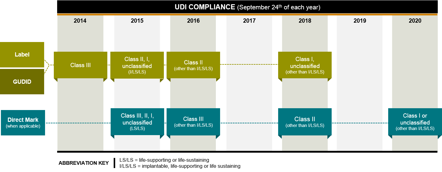 For UDI Compliance, Data Quality Is Critical | Armanino