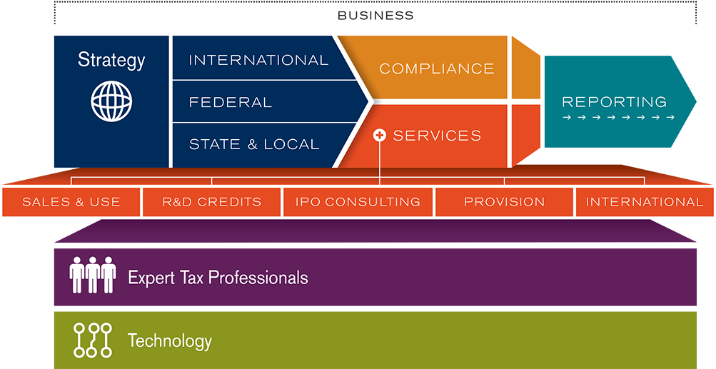 Corporate Tax Outsourcing Strategy Flow Chart Banner