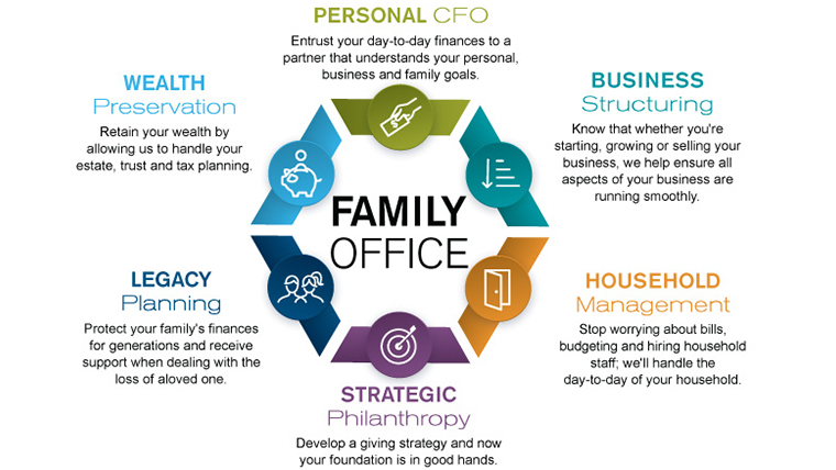 Family Office Services Banner