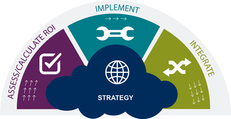 Population Health Cloud Solution Design and Implementation