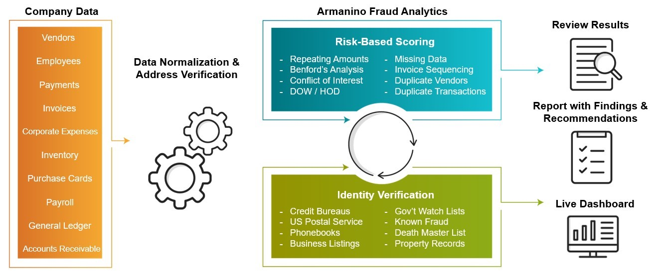 Anomaly Detection Platform & Services